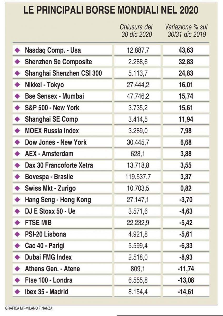 I risultati delle borse mondiali nel 2020