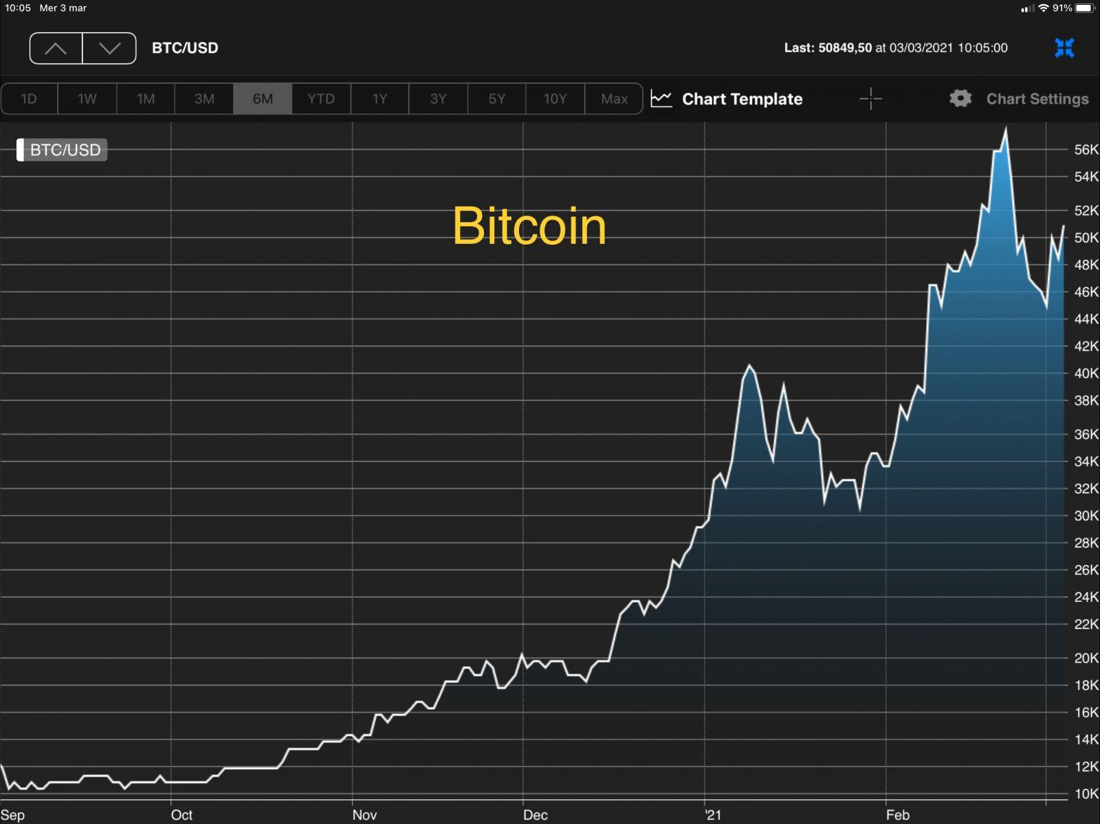 Bitcoin: asset o pura speculazione?