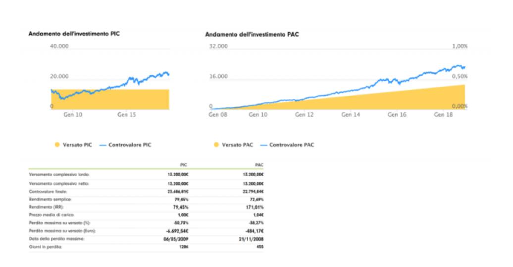 grafico confronto tra un  investimento PIC e Investimento Pac