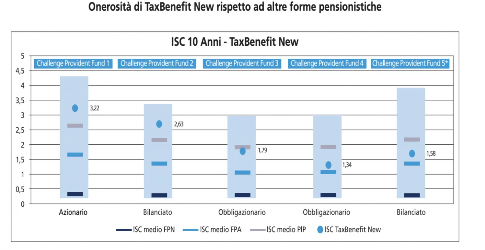 Onerosità di TaxBenefit New