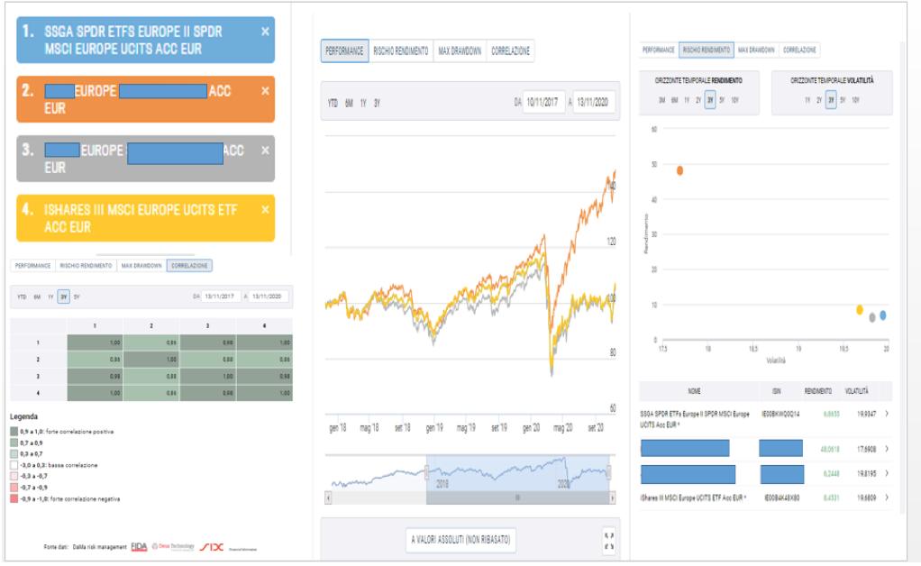 tabella con grafici e istogrammi con il valore di alcuni fondi