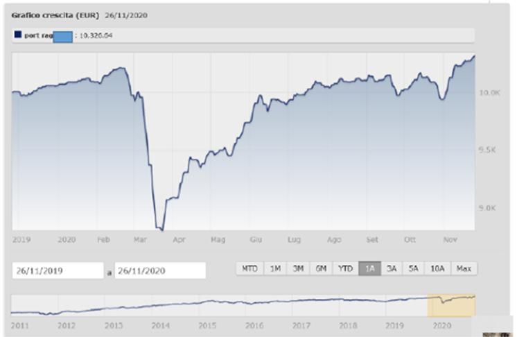 grafico della crescita eur