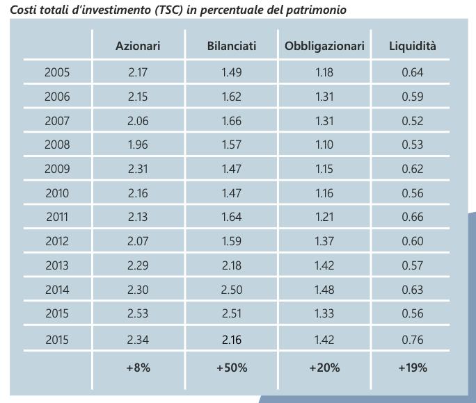 costi totali sugli investimenti
