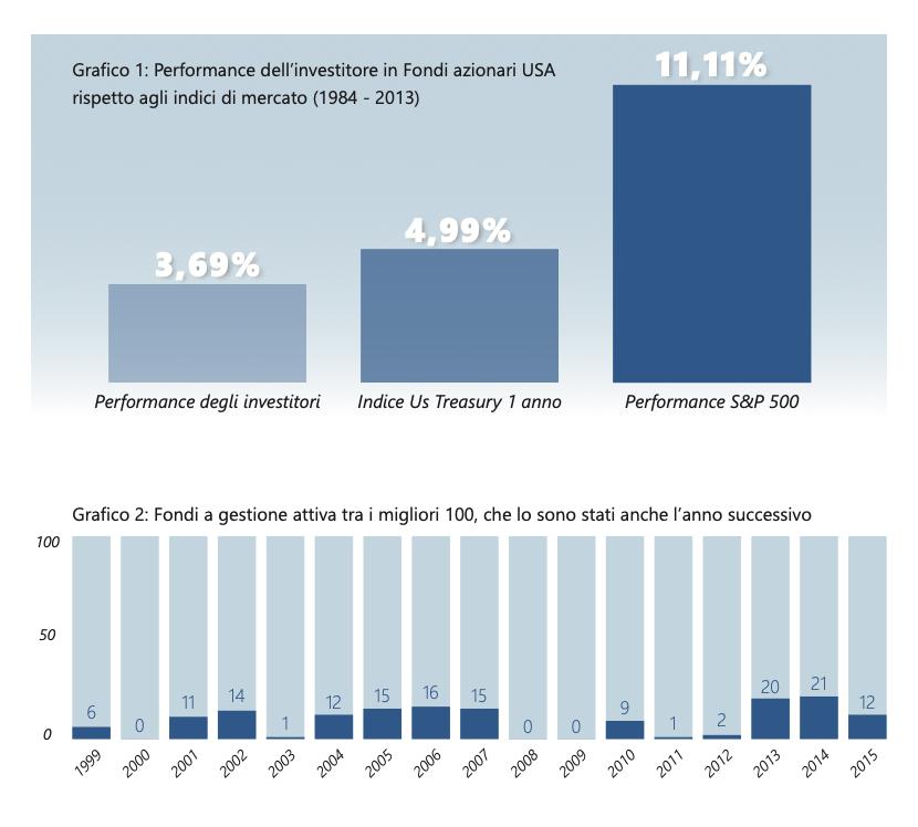 performance dell'investimento azionario usa in fondi