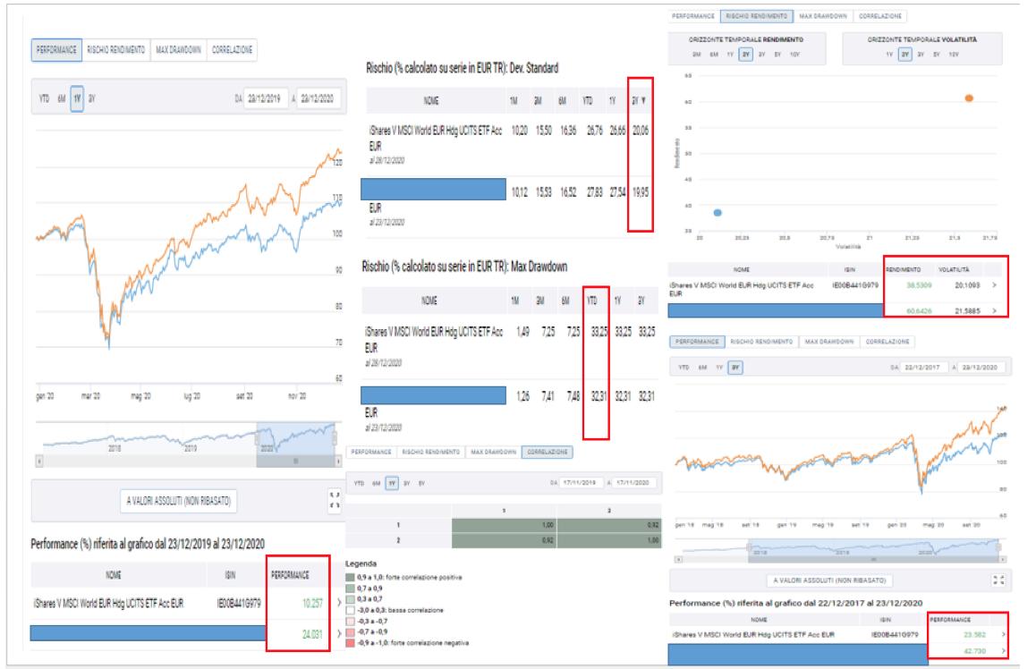 grafico a confronto tra il rendimento dei fondi e degli etf
