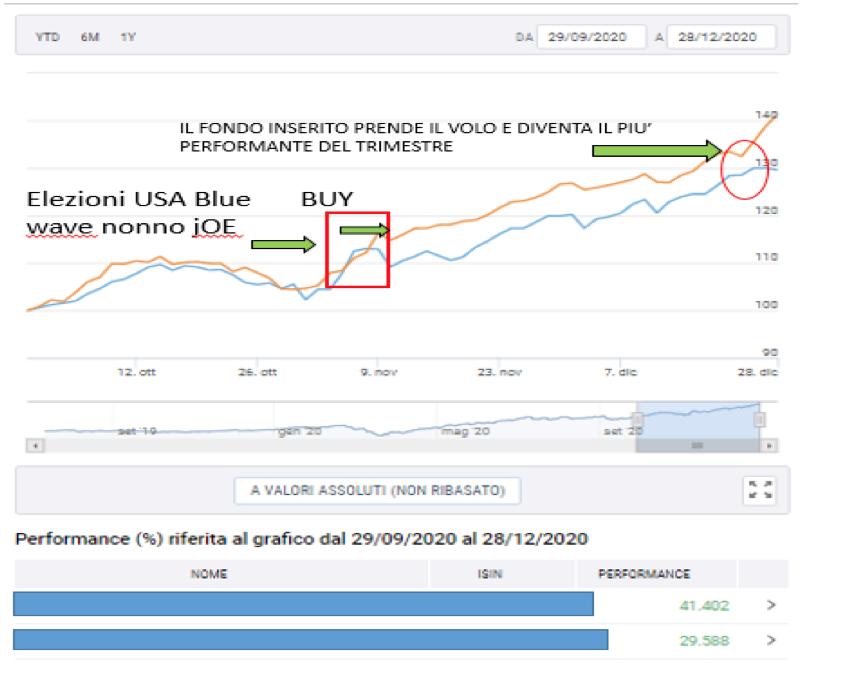 grafico performance dei fondi