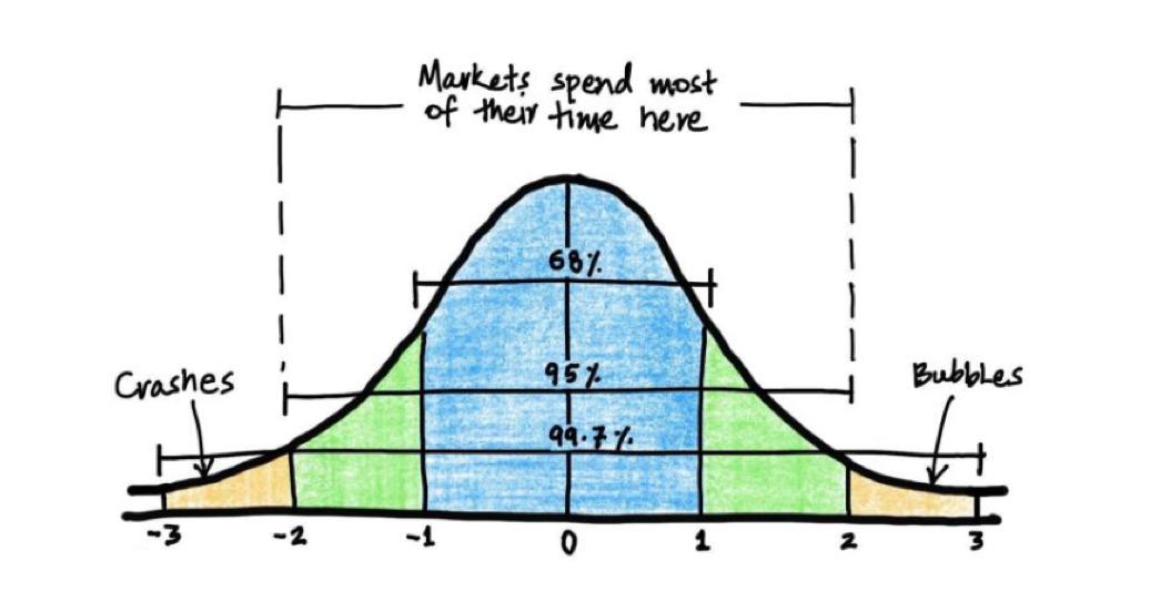Grafico della bolla di mercato
