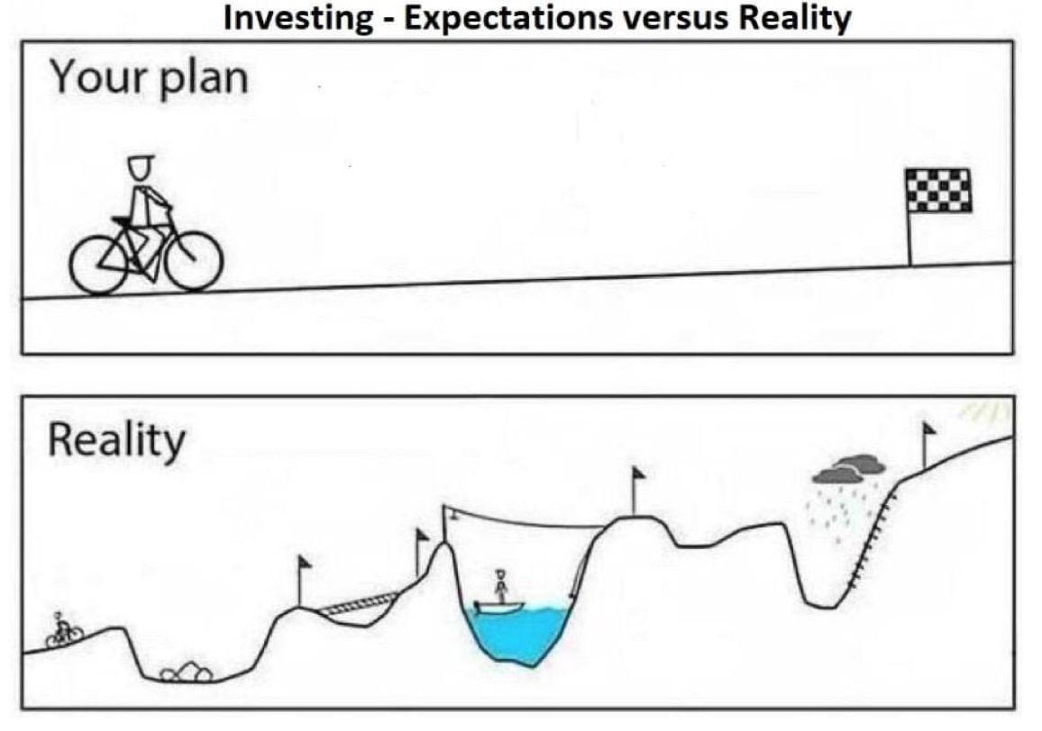grafica tra investimenti sperati e investimenti reali