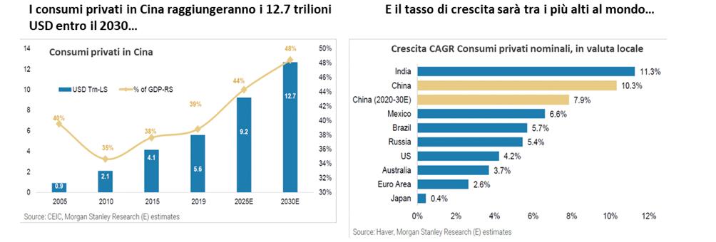 grafici sui consumi in Cina