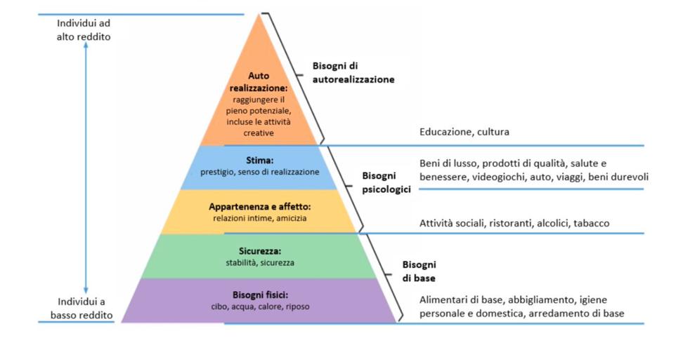 La piramide dei consumi