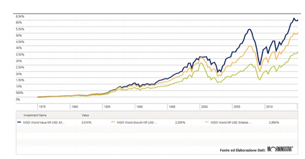 Grafico azioni a confronto value e girowth