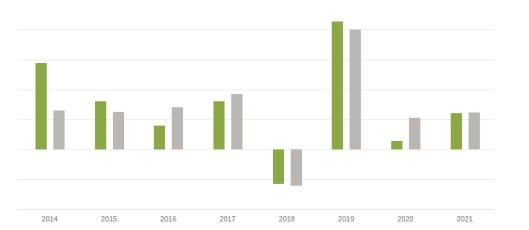 Grafico 2 di due fondi confronto