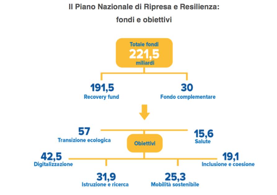 Grafico piano nazionale ripresa resilienza fondi e obiettivi