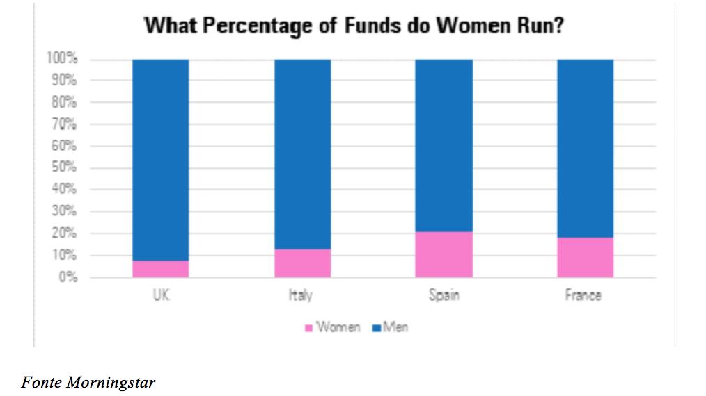 Grafico sulla quota delle donne responsabili della gestione di portafogli