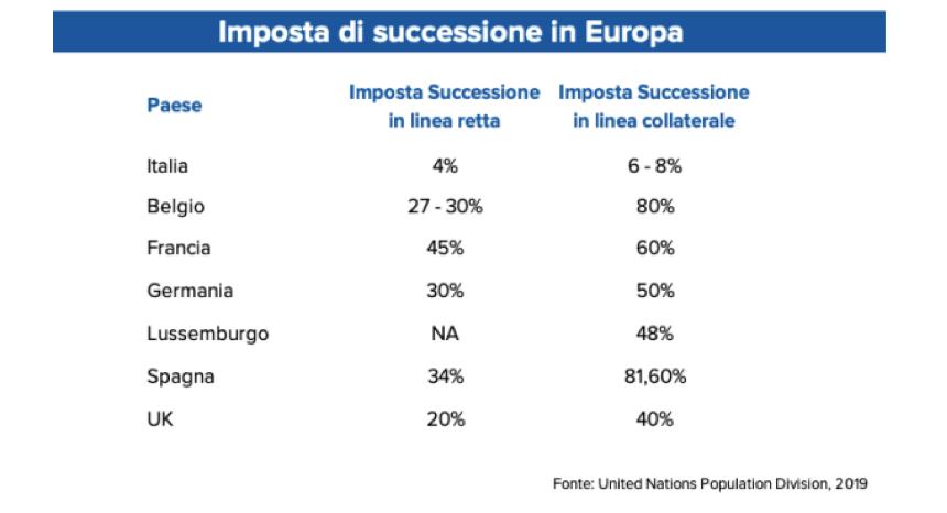 le delle imposte di secessione in Europa