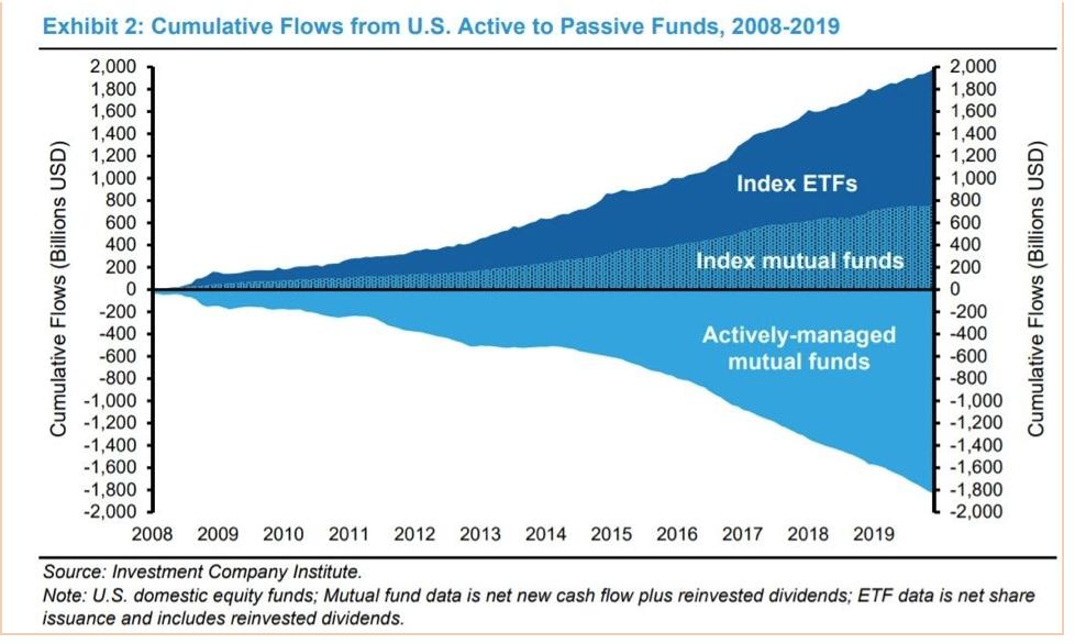 grafico fondi attivi e passivi a confronto