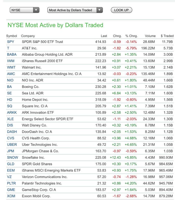 Tabella delle azioni più trattate sul mercato americano