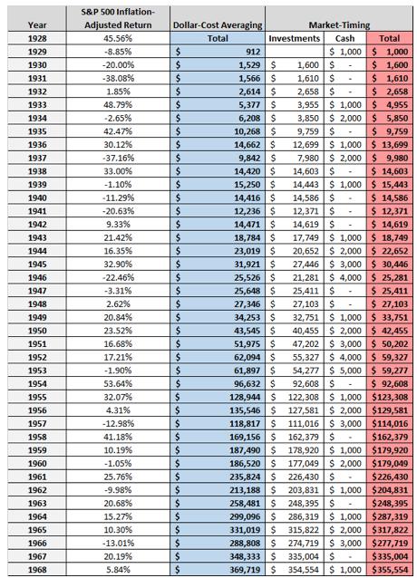 Tabella risultati rendimenti dal 1929 al 1968