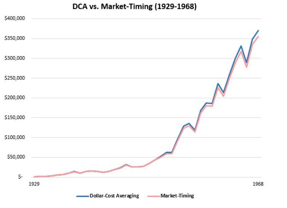 tabella strategia DCA vs market-timing (1929-1968)