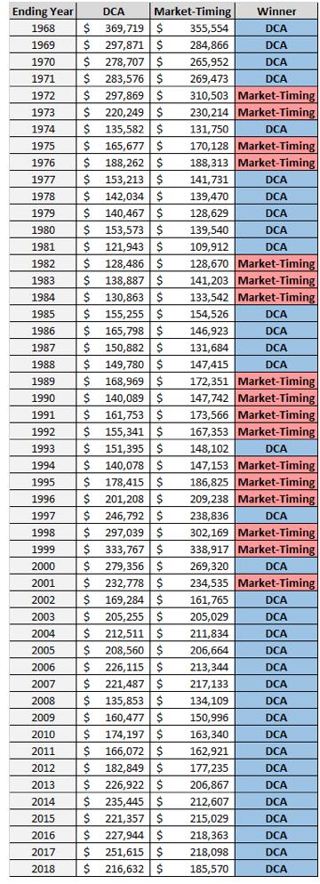 tabella degli ultimi 40 anni Dca vs Market-timeng