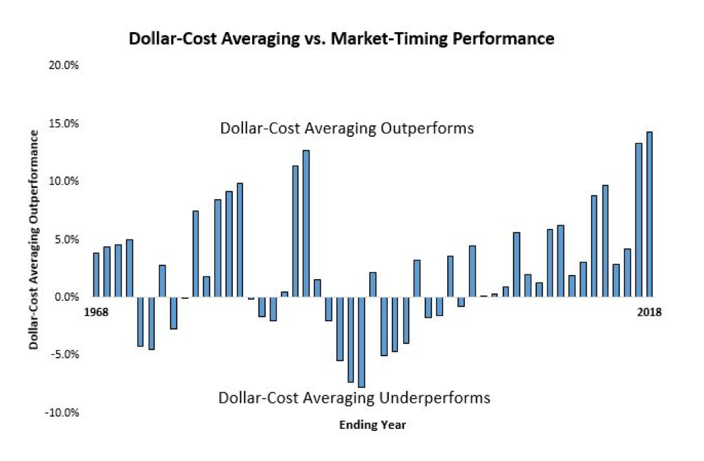 Grafico Dollar-cost- averaging vs Market-timing