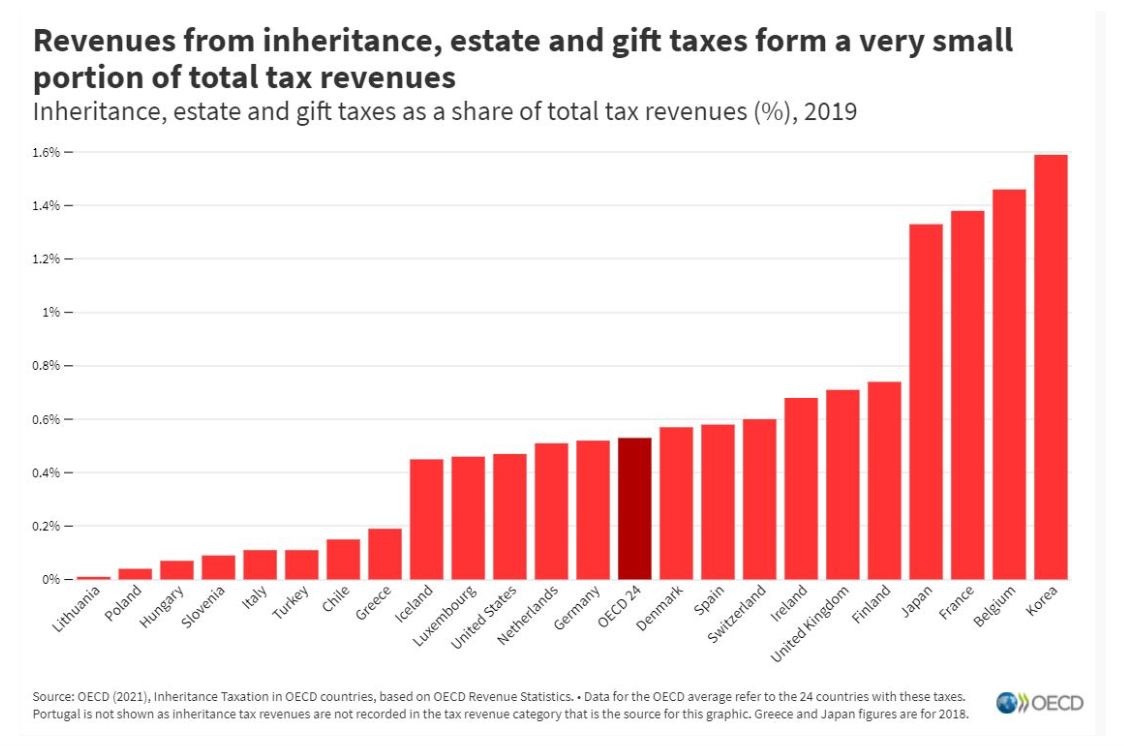 Grafico sulle entrate rivenienti dalla tassa di successione nei vari paesi europei