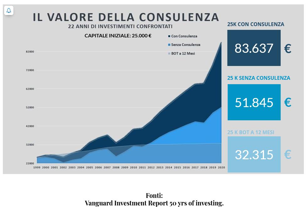 Il valore della consulenza