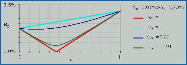 grafico diversificazione correlazione di portafoglio
