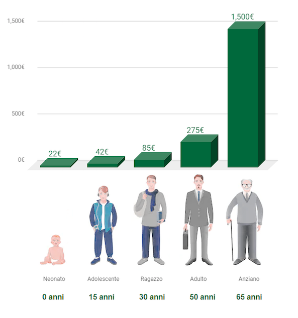 Grafico riguardante la crescita del capitale in relazione all'età