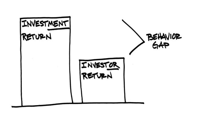 grafico il rendimento degli investimenti confrontato con il rendimento degli investitori